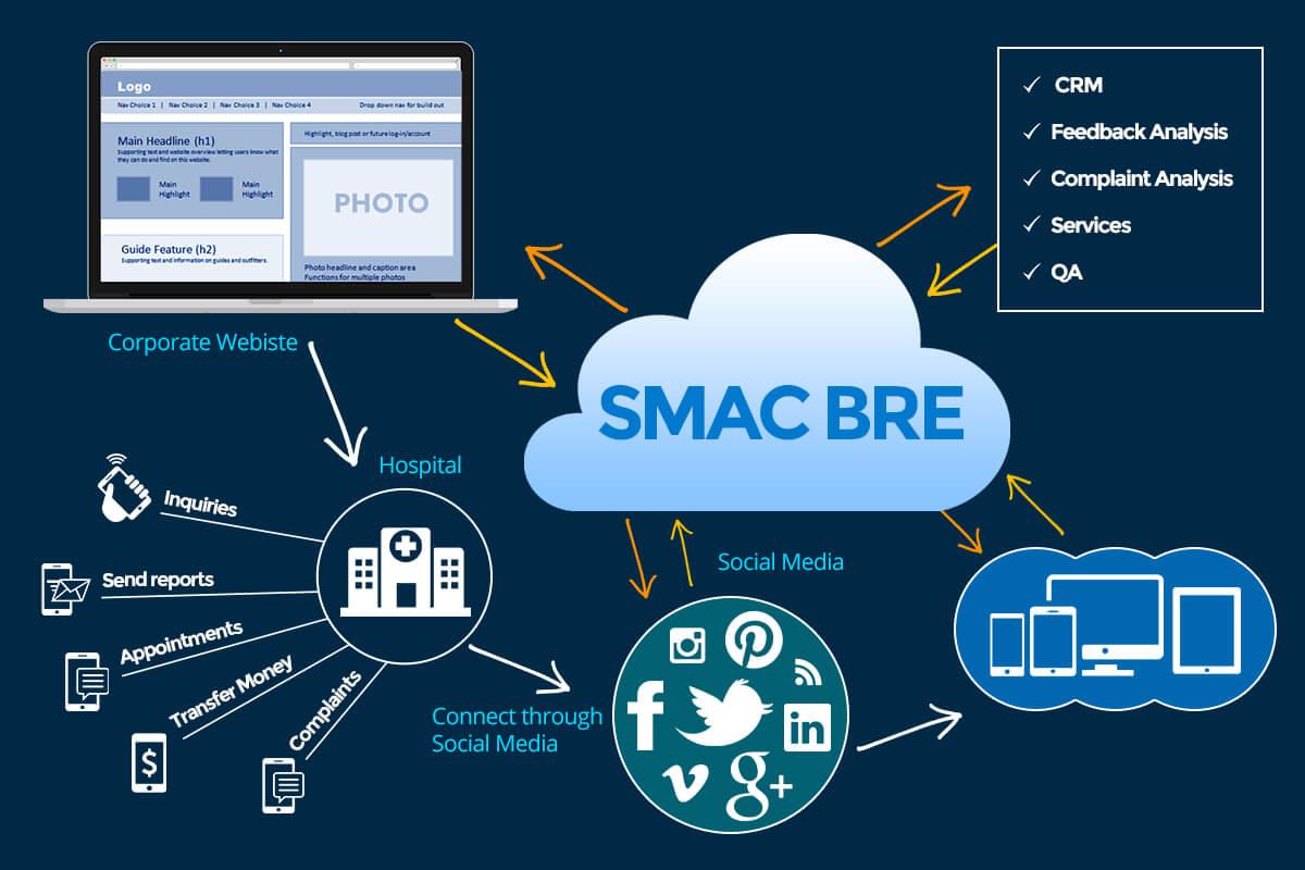 SMAC BRE Solutions