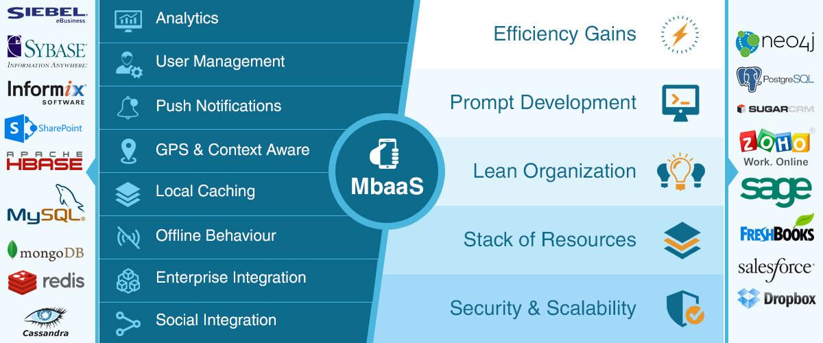 Consuming (n!) web services via. Modular MbaaS
